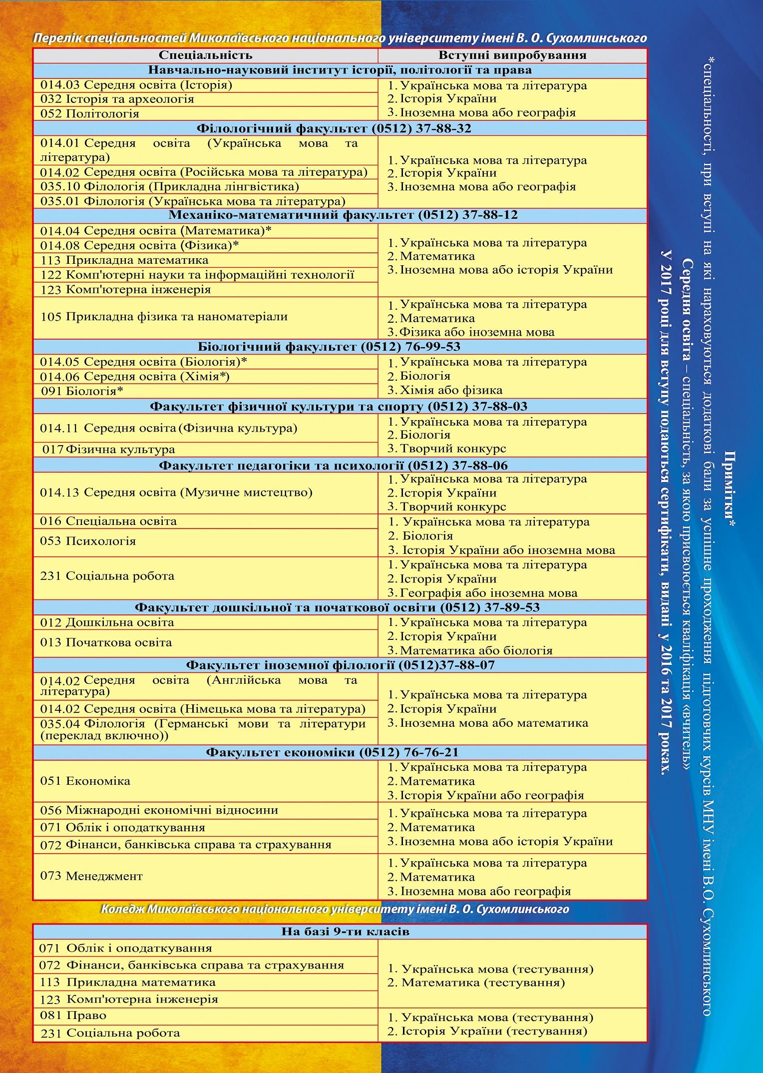 Перелік спеціальностей2