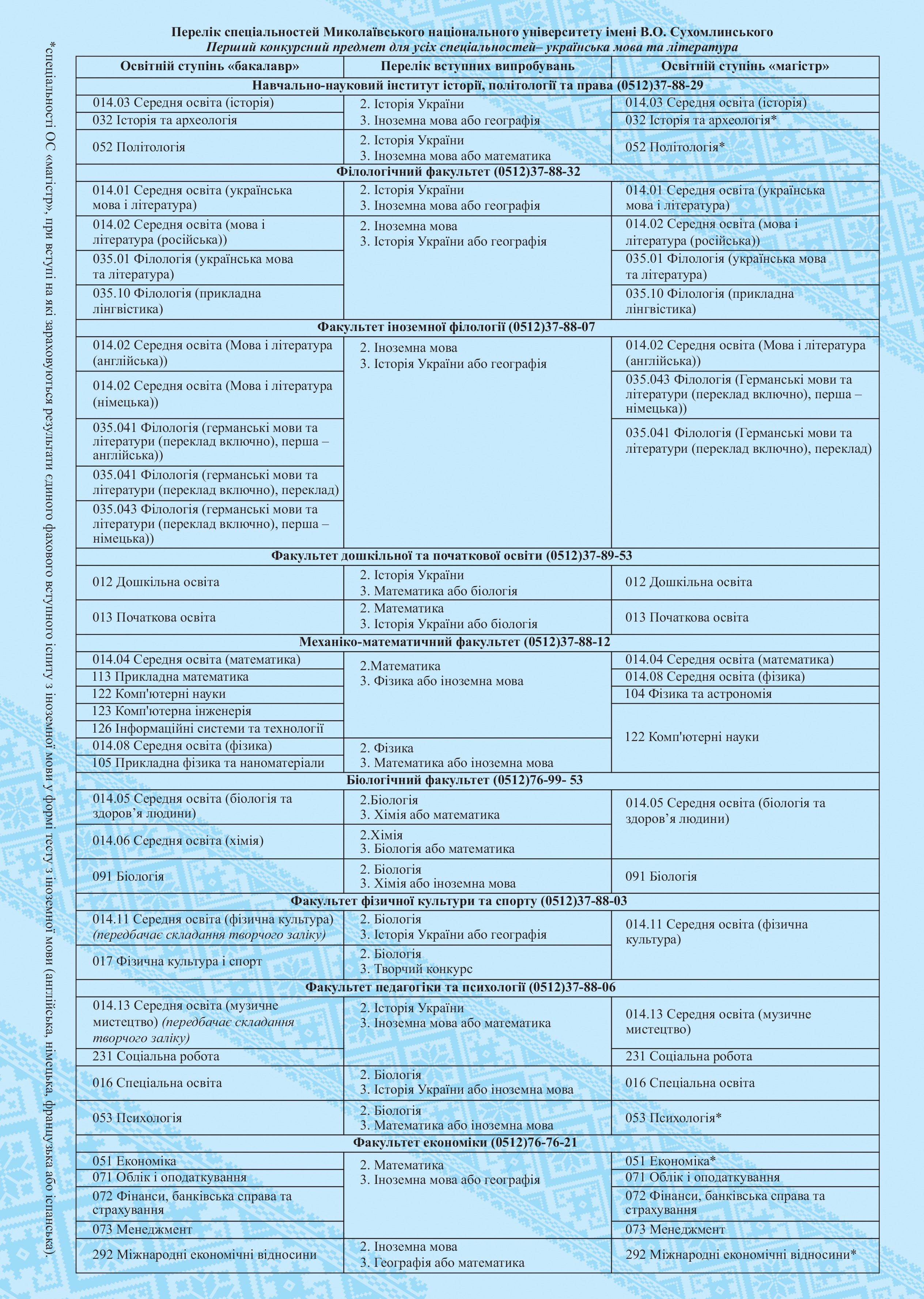 Перелік спеціальностей